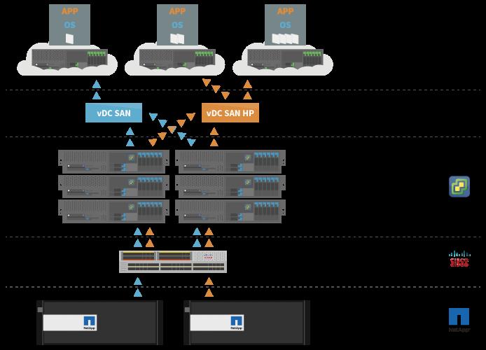 Serveur virtuel infogéré VMware